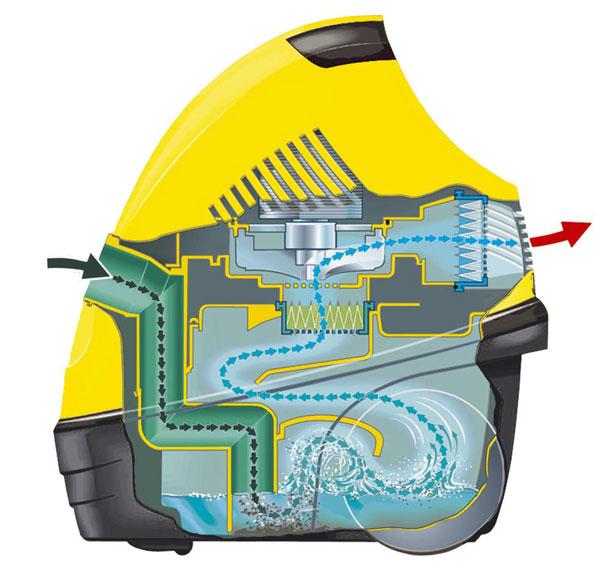 Преимущества пылесосов с аквафильтром